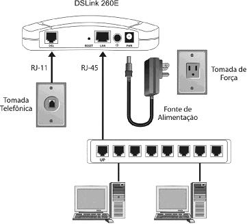 conexâo de rede DSlink 260E - www.tutorialgratis.com.br