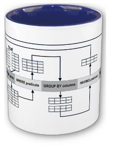 Banco de dados SQL - Database